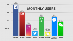 Facebook Monthly 2 Billion Users