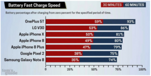 which device is the fastest charging in the world