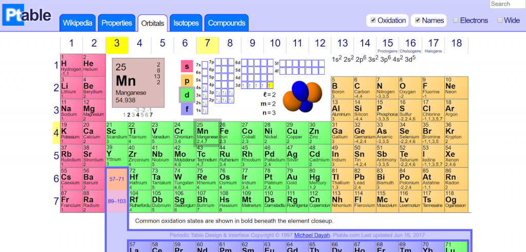 The Most Interactive Periodic Table - ptable - Tech Urdu - website - Interactive and Dynamic PERIODIC TABLE (ptable)