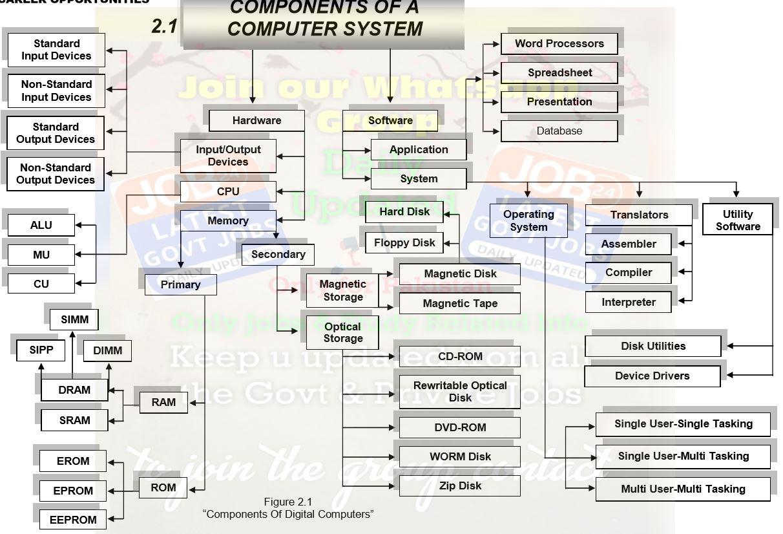Computer Basics - Forestrypedia