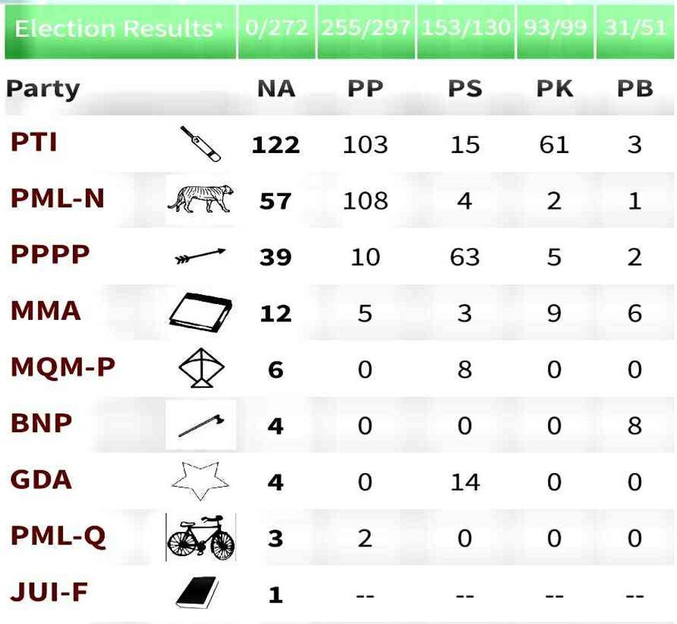 Election Result 2018 - Tech Urdu