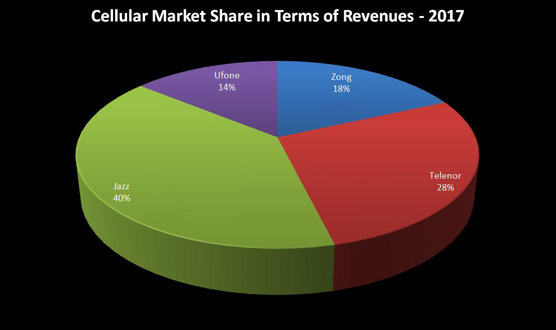 Top Revenue Generating Cellular Companies of Pakistan (based on data of past 3 years) - Tech Urdu