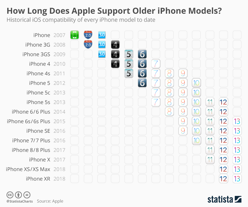 How Long Will Apple Support its iPhones? - techurdu.net